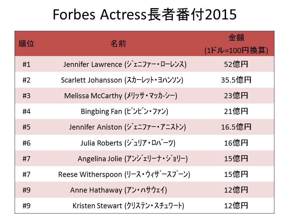 Forbes Actress長者番付2015