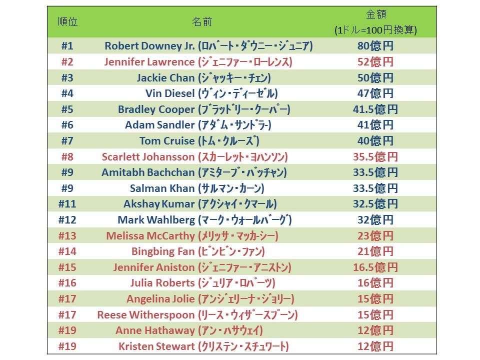 Forbes 俳優長者番付2015