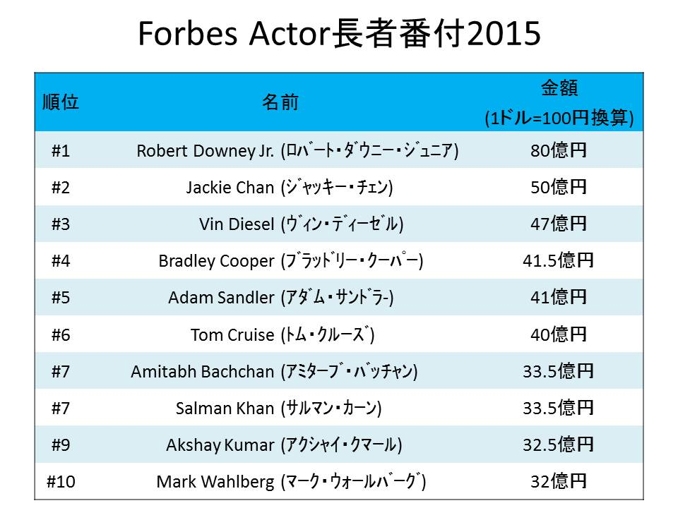 Forbes Actor長者番付2015