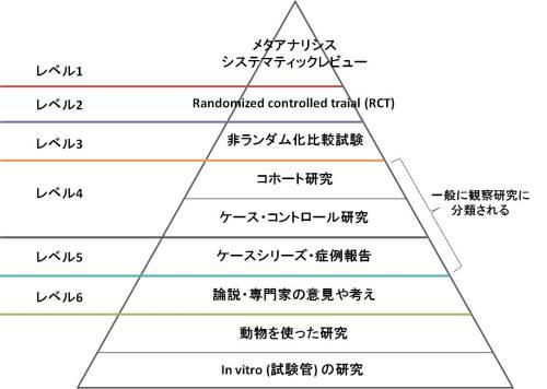 エビデンスのピラミッド